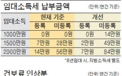 '8년 임대' 등록땐 소득세 7만원 … 등록 안하면 84만원으로 '껑충'