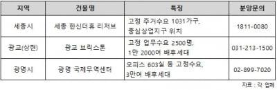2018년 토지보상금…수익형부동산 시장 우향우?
