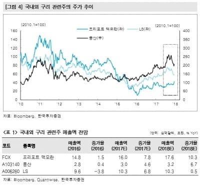 """""""美 광산주 강세…경기민감·구리관련株 관심-한국"""