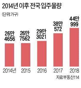 대출 규제, 입주 폭탄 '악재' 보유세 인상 '변수'
