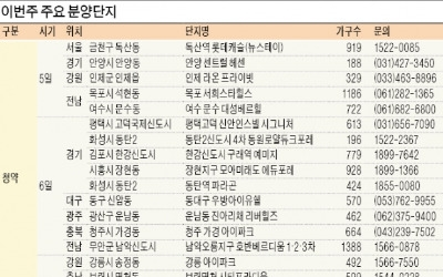 평택 고덕·김포 한강 등 1만3000여 가구 청약