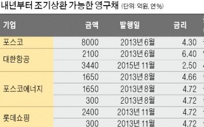 """롯데쇼핑·포스코, 영구채 조기상환 """"고민되네"""""""