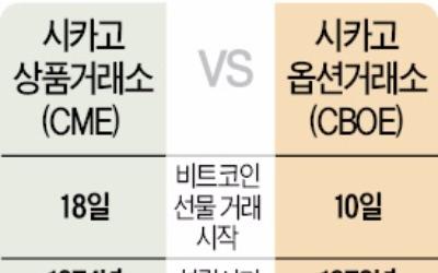 해외선 비트코인 파생상품 경쟁… 한국은 선물거래도 금지시켜