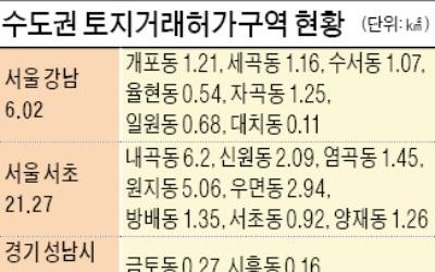 국토부, 수도권 그린벨트 토지거래허가구역 검토