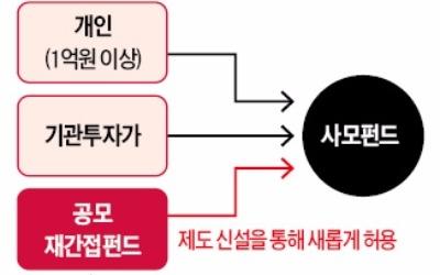 삼성운용, 해외 헤지펀드 담는 재간접 공모펀드 내놓는다