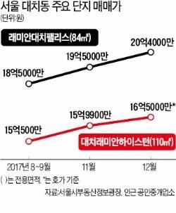 서울 대치동 래미안대치팰리스 전용 84㎡ 매매가격이 지난달 말 교육제도 변경 이후 20억원을 넘어섰다.  한경DB
