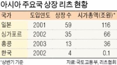 """""""공모리츠 활성화해야 서울 집값 잡는다"""""""