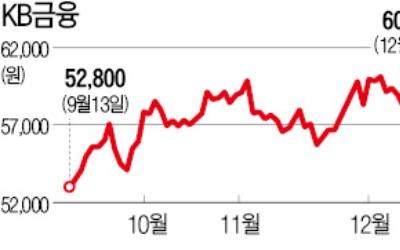 신한지주 시총 넘어 삼성생명도 추월… '금융 대장株' 등극한 KB금융