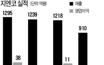 [기업 리모델링] 캐주얼 옷 만들다 전기차 사업 시동… '한국의 테슬라' 꿈꾸는 지엔코