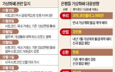'리플' 주고받는 해외송금… 우리·신한은행 '없던 일로'