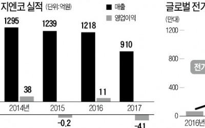 캐주얼 옷 만들다 전기차 사업 시동… '한국의 테슬라' 꿈꾸는 지엔코