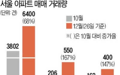 """""""똘똘한 한 채로 갈아타자""""… 12월 서울 아파트 거래, 68% 급증"""