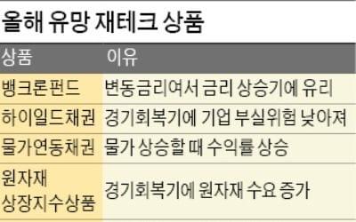 금리 상승기 뱅크론펀드·하이일드펀드 주목… 중국·베트남 증시 '관심 집중'