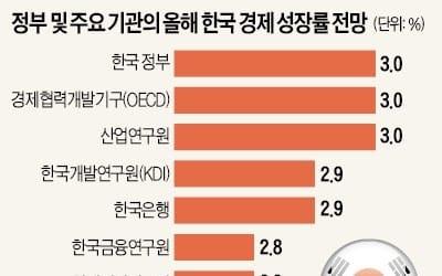 수출 호조·소비 회복 '쌍끌이'로 2년 연속 3%대 성장 도전