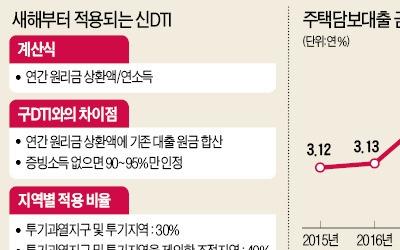 2018 금융계 5대 이슈 (1) 금리 인상에 신DTI 도입까지… 대출자 더 고달파진다