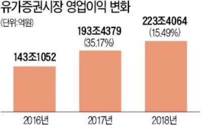"""""""최근 시장 기대치 너무 높아""""… 여의도서 고개 드는 '신중론'"""