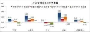 11월 서울 주택가격 0.36%↑… 8·2대책 이후 최대폭 상승