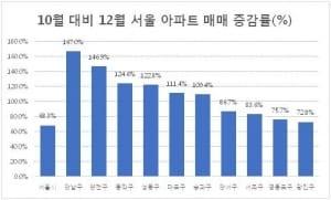 '똘똘한 한 채' 집중?… 서울 강남·양천 아파트 거래량 증가