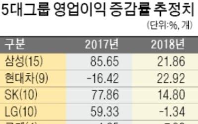 현대車 영업이익 증가율 23%로 1위… 롯데·신세계 등 내수 회복 수혜 기대