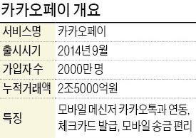 카카오, 체크카드로 오프라인 결제시장 도전장 | 경제 | 한경닷컴