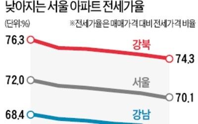 """""""집값 너무 올라서""""… 서울 아파트 전세가율 70% 붕괴 임박"""