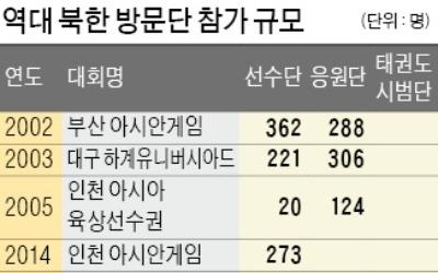 선수단 동시입장·공동문화행사도 가닥