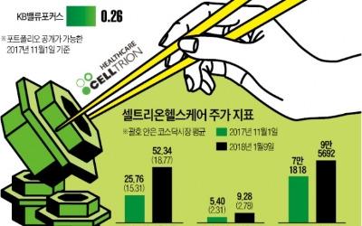 '성장주' 셀트리온헬스케어 담는 가치주펀드들