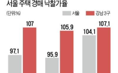 뜨거운 강남3구… 아파트 경매 낙찰가율 치솟아