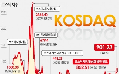 '대장주' 셀트리온 떠나는 2월…ETF발(發) 코스닥 지각변동 예고