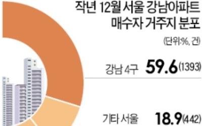 """""""강남 아파트 구입 60%는 강남 사람"""""""