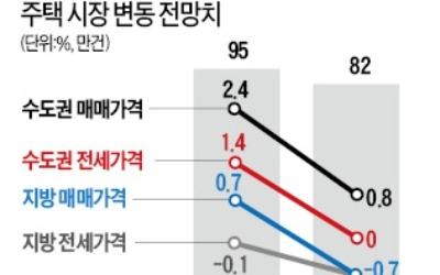 """""""올해 주택 매매 위축… 거래량 13% 줄 듯"""""""