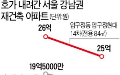 압구정 현대 호가 1억 '뚝'