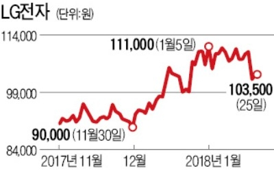 LG전자, 작년 매출 60조 첫 돌파
