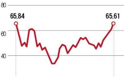 원·달러 환율 급락… 1060원대 깨졌다