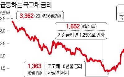 국내 채권금리도 요동… 10년물 3년1개월 만에 최고