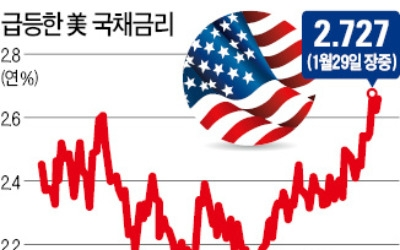 글로벌 국채금리 급등… 증시 '움찔'