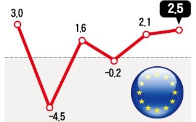 작년 유로존 성장률 2.5%… '마크롱 효과'에 미국 뛰어넘었다
