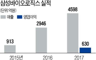 성장 가속도 붙은 삼성 바이오사업