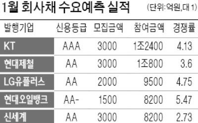 뜨거운 회사채 발행시장… 1월 경쟁률 '사상 최고'