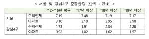 서울 올해 분양 물량 지난 5년 평균보다 45% 늘어난 5만6000가구 추정