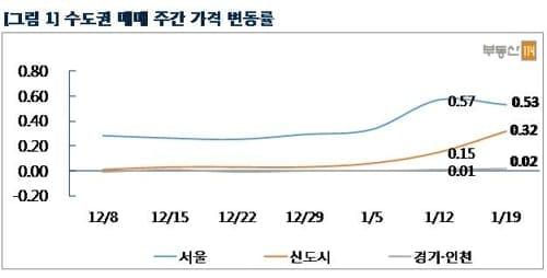 서울 아파트값 1주일새 0.53%↑… 강남권 상승세 여전