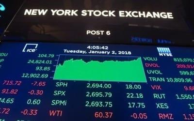뉴욕증시, 산뜻한 출발… 나스닥 '7,000 고지' 돌파 마감