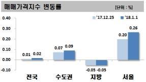 새해 첫주에도 오른 서울 아파트값…3 주 연속 상승폭 확대