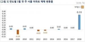 새해 첫주 서울 아파트값, 2008년 금융위기후 최대폭 상승