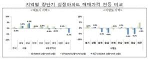 전국 아파트값 '물가상승률보다 덜 올랐다'… 실질 가격 하락