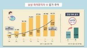 남성 육아휴직자 작년 1만명 '돌파'…민간부문 1만2000명 사용