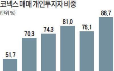 """실적 깜깜한 코넥스시장… """"묻지마 투자 우려"""""""