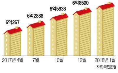 서울 아파트 중간가격 7억 넘었다