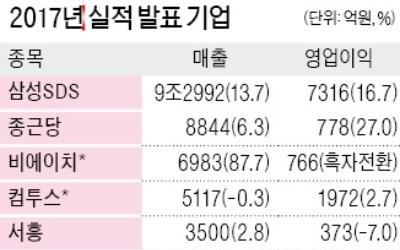 삼성SDS, 영업익 7316억 16% 늘어