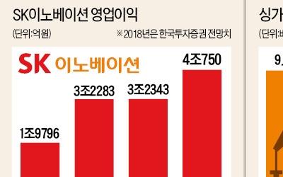 배당·신사업·저평가 '3색 매력'… SK이노베이션, 고유가 파고 넘을까